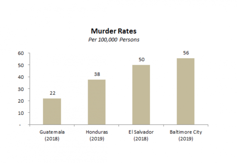 Study: People more likely to be murdered in Baltimore than Central America