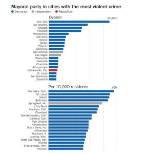 Mayoral party in cities with the most violent crime