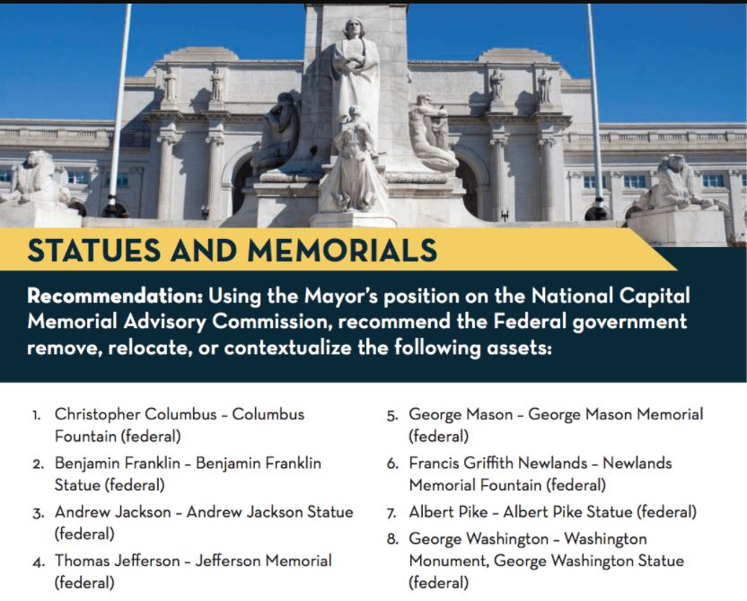 "Washington DC ""task force"" recommends renaming, removal, 'contextualizing"" of national monuments"