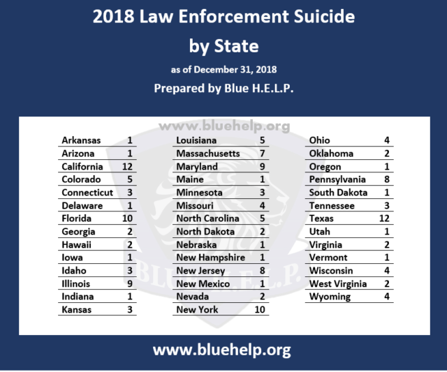 158 American Police Officers Died by Suicide in 2018